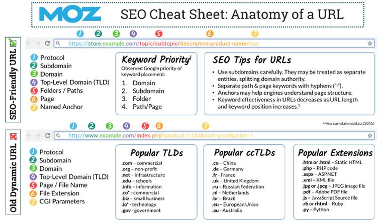 URL Cheat Sheet