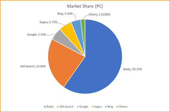 Search Market Share